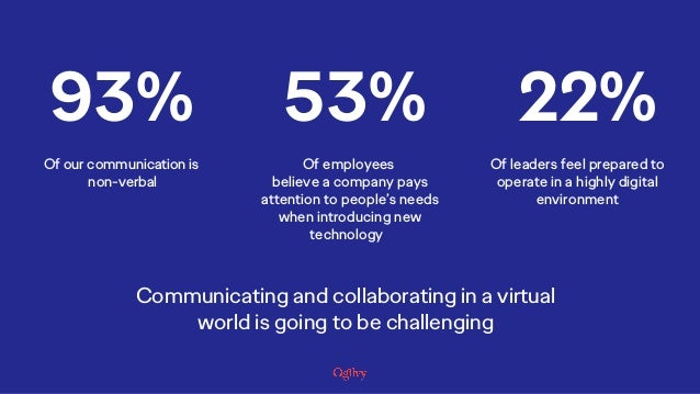 22% Of leaders feel prepared to operate in a highly digital environment 53% Of employees believe a company pays attention ...