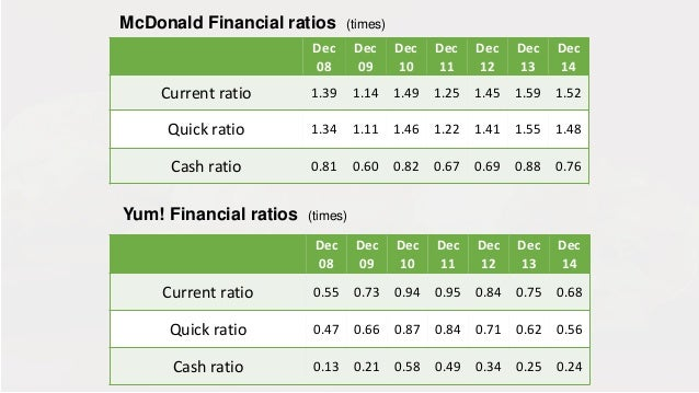 the financial analysis of mcdonalds The analysis conducted compared mcdonald's to competitors in  estimates in  financial statements: mcdonald's uses accounting principles.