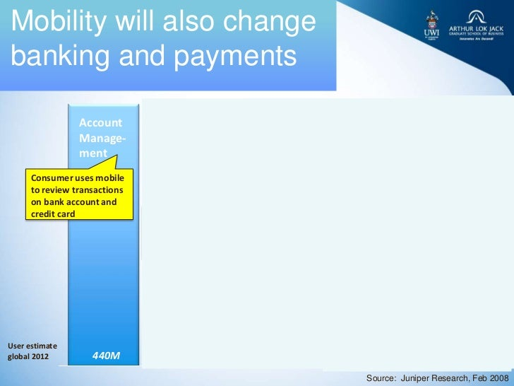 Mobility will also changebanking and payments                 Account           Person to         Person to          Perso...