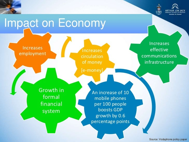 Impact on Economy                                                 Increases   Increases          Increases                ...