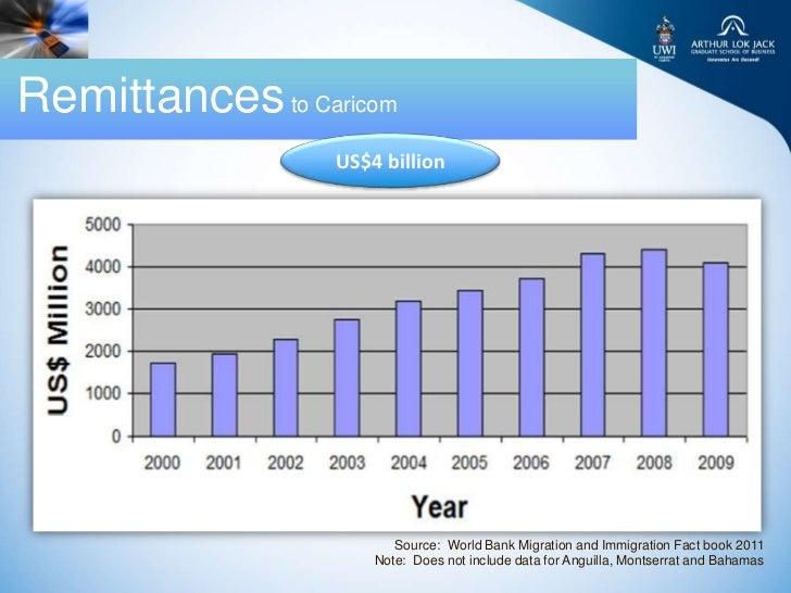 Remittances to Caricom                  US$4 billion                         Source: World Bank Migration and Immigration ...