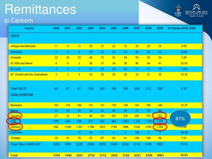 Remittancesto Caricom              87%