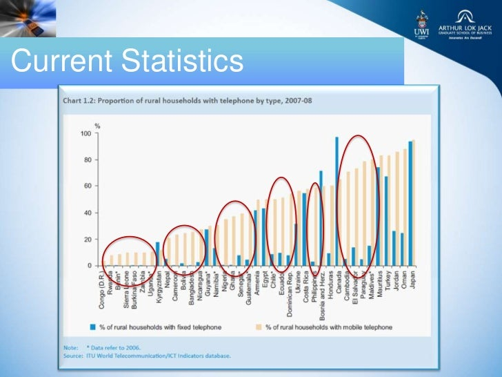 Current Statistics