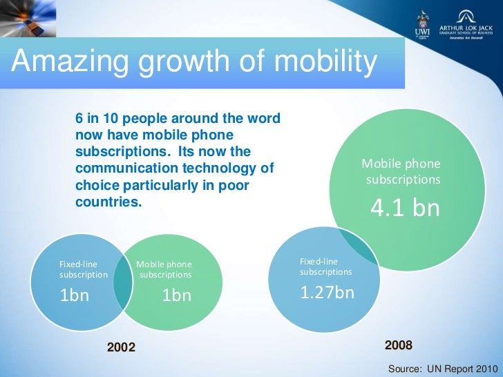 Amazing growth of mobility      6 in 10 people around the word      now have mobile phone      subscriptions. Its now the ...