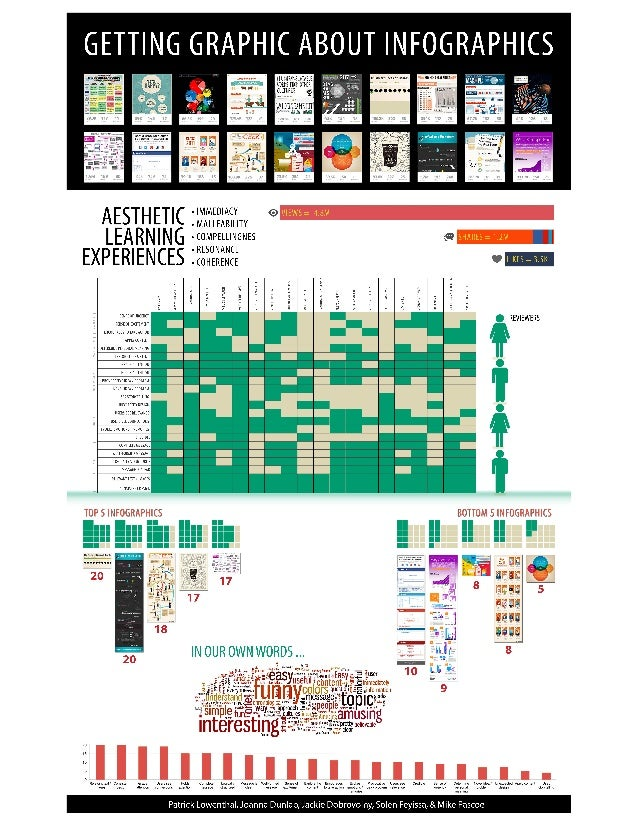 Getting graphic about infographics! Poster presented at AECT 2013
