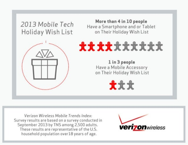 2013 Mobile Tech Holiday Wish List – Accessories Edition