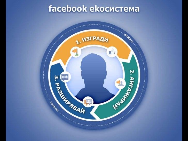Facebook Екосистема и начините да сме част от нея