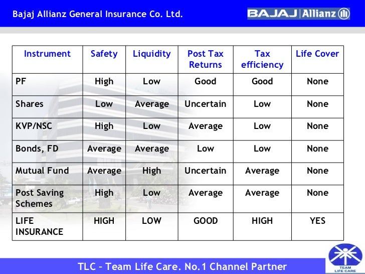 bajaj allianz life insurance policy status by policy number
