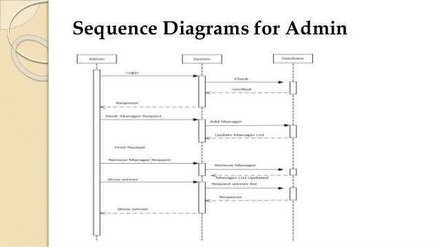 Sequence diagram for sports electrical work wiring diagram event management system document rh slideshare net process flow diagram activity diagram ccuart Image collections