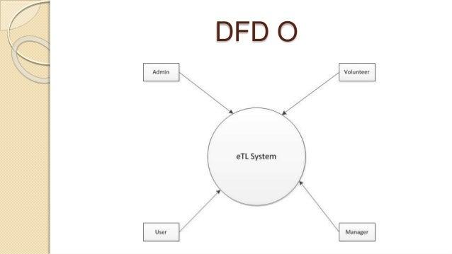 event management system document Threat Modeling Data Flow Diagram activity diagrams; 26 dfd