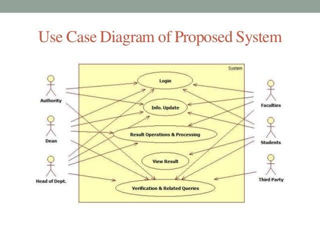 proposed student information system Computerized student information system - download as word doc the proposed student information system for isu-e laboratory high school of san fabian echague.