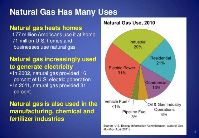 Natural Gas For Home Electricity Generation