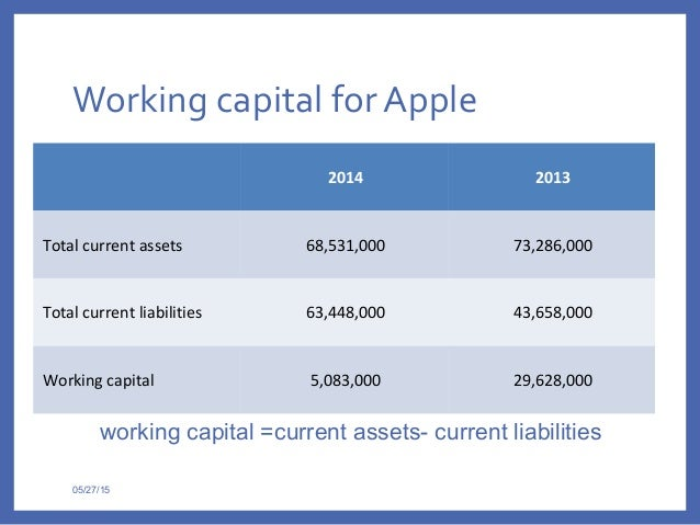 apple inc working capital Services provided by the following affiliates of suntrust banks, inc: banking  products and services are provided by suntrust bank, member fdic trust and.