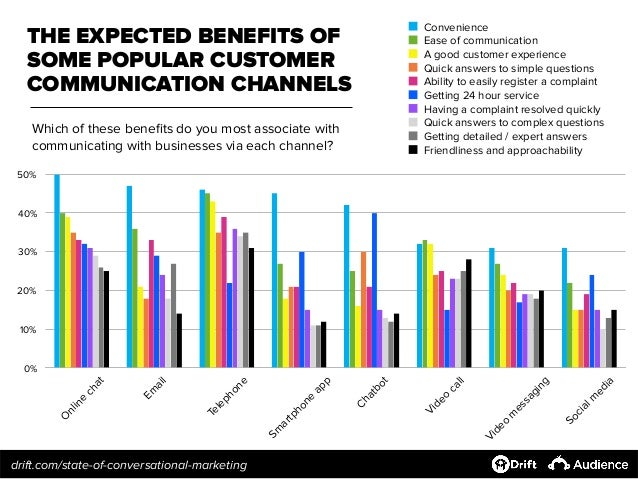 Les avantages des populaires canaux de communication