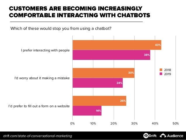 Les changements de l'attitude des consommateurs envers le chatbot