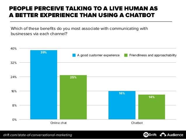 Les perspectives des consommateurs envers différents moyens