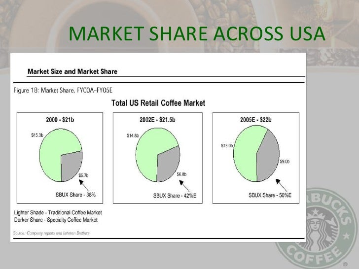 Management of Starbucks