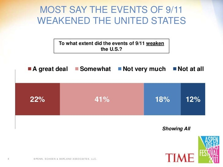 9/11 – a summary