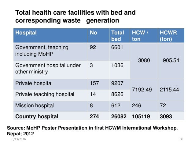 thesis on health care waste management Bachelor's thesis environmental engineering reza mziray the case study was conducted so as to know the different system of health-care waste management in different countries how they differ especially in developed and in developing countries case study was muhimbili national hospital and.