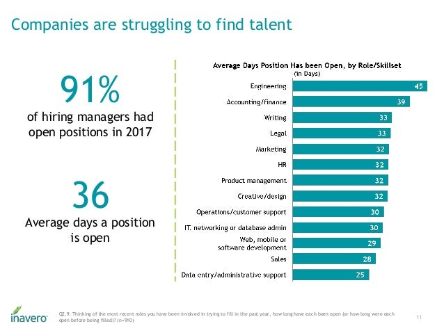 Companies are struggling to find talent 11 Q2.9. Thinking of the most recent roles you have been involved in trying to fil...