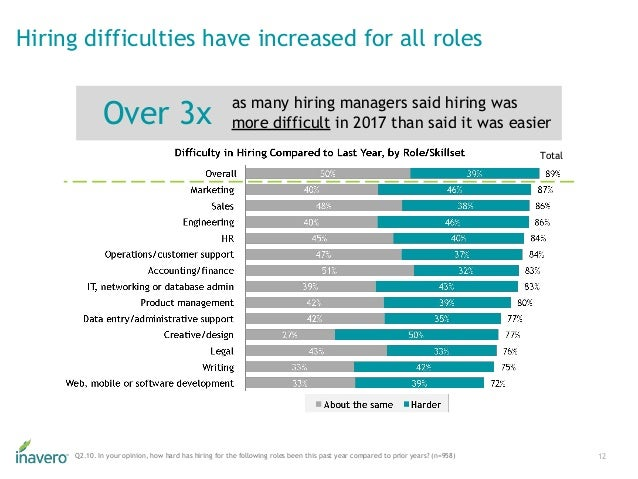 12Q2.10. In your opinion, how hard has hiring for the following roles been this past year compared to prior years? (n=958)...