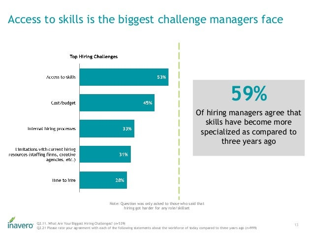 Access to skills is the biggest challenge managers face 13Q2.11. What Are Your Biggest Hiring Challenges? (n=539) Q2.21 Pl...