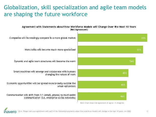 Globalization, skill specialization and agile team models are shaping the future workforce 15Q3.4. Please rate your agreem...