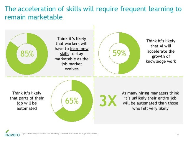The acceleration of skills will require frequent learning to remain marketable 16Q5.3. How likely is it that the following...
