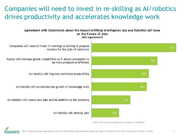 Companies will need to invest in re-skilling as AI/robotics drives productivity and accelerates knowledge work 17Q5.4. Ple...