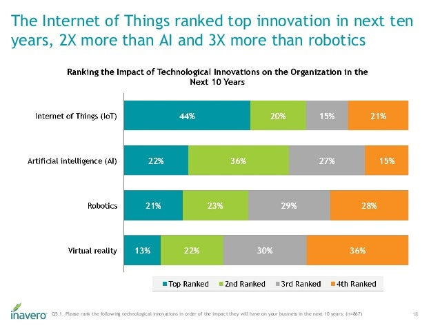 The Internet of Things ranked top innovation in next ten years, 2X more than AI and 3X more than robotics 18Q5.1. Please r...