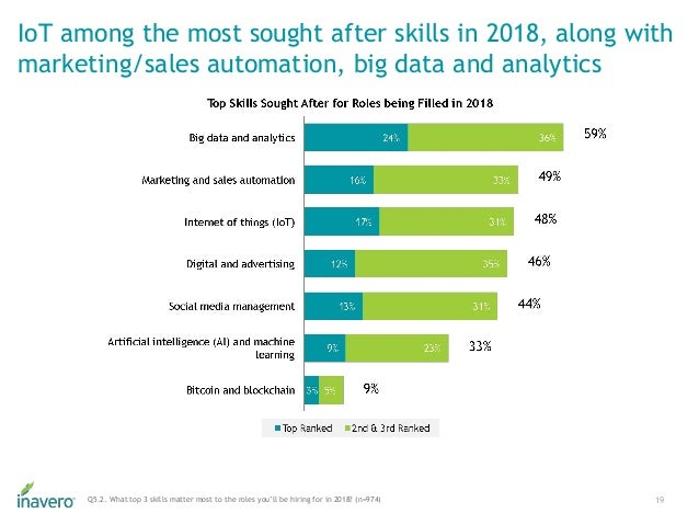 IoT among the most sought after skills in 2018, along with marketing/sales automation, big data and analytics 19Q5.2. What...