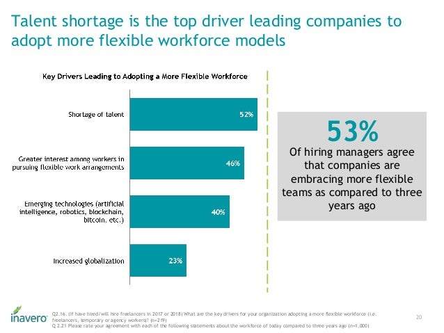 Talent shortage is the top driver leading companies to adopt more flexible workforce models 20 Q2.16. (If have hired/will ...