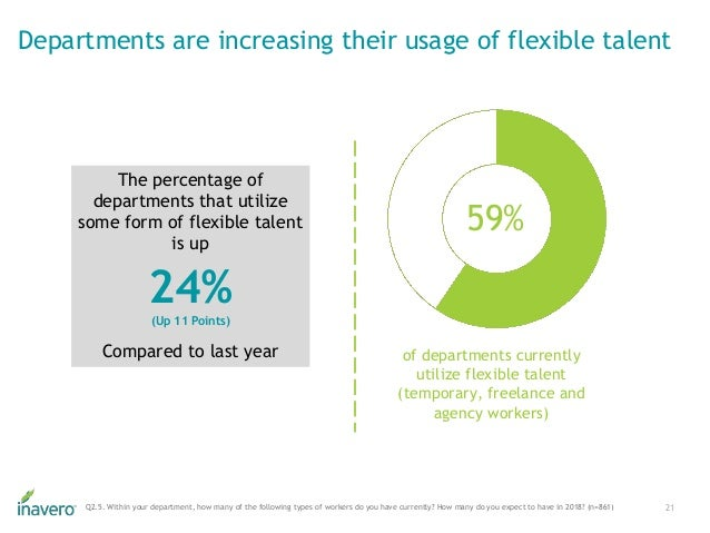 of departments currently utilize flexible talent (temporary, freelance and agency workers) 59% Departments are increasing ...