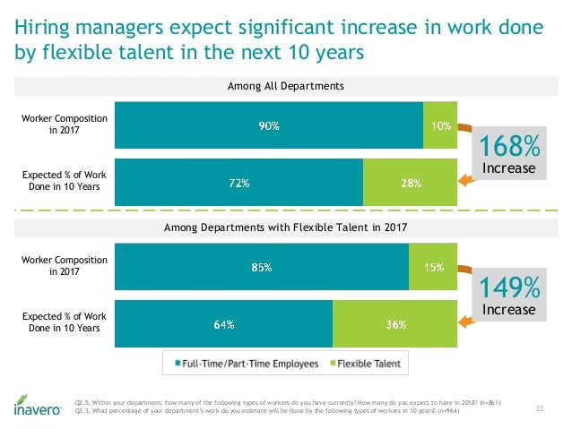 Hiring managers expect significant increase in work done by flexible talent in the next 10 years 22 Q2.5. Within your depa...