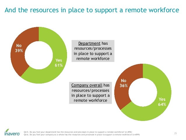 Department has resources/processes in place to support a remote workforce And the resources in place to support a remote w...