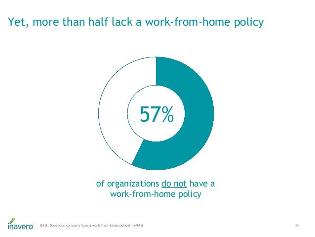 Yet, more than half lack a work-from-home policy 26Q4.9. Does your company have a work-from-home policy? (n=941) 57% of or...