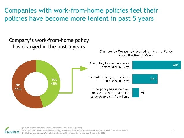 Companies with work-from-home policies feel their policies have become more lenient in past 5 years 27 Q4.9. Does your com...