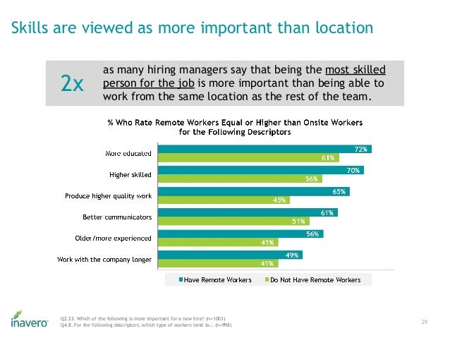 Skills are viewed as more important than location 29 Q2.23. Which of the following is more important for a new hire? (n=10...