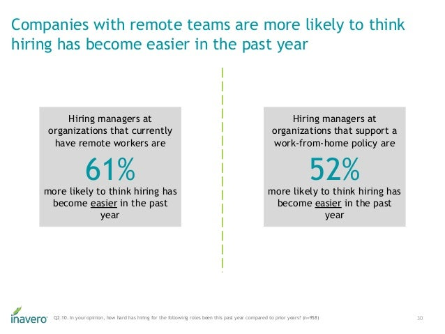 Hiring managers at organizations that currently have remote workers are more likely to think hiring has become easier in t...