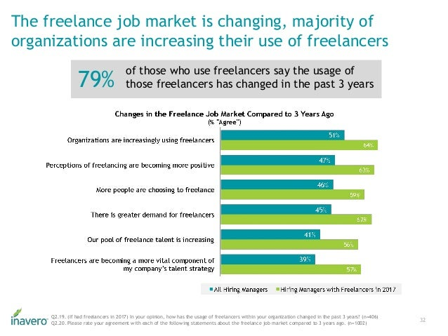 The freelance job market is changing, majority of organizations are increasing their use of freelancers 32 Q2.19. (If had ...