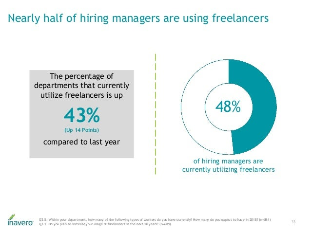 Nearly half of hiring managers are using freelancers 33 Q2.5. Within your department, how many of the following types of w...