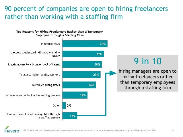 90 percent of companies are open to hiring freelancers rather than working with a staffing firm 35Q2.26. Which of the foll...