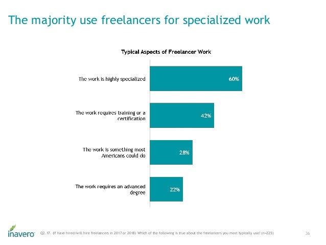 The majority use freelancers for specialized work 36Q2.17. (If have hired/will hire freelancers in 2017 or 2018) Which of ...