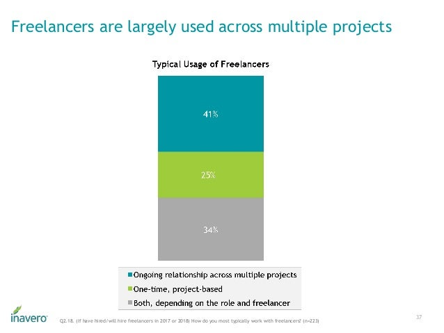 Freelancers are largely used across multiple projects 37 Q2.18. (If have hired/will hire freelancers in 2017 or 2018) How ...