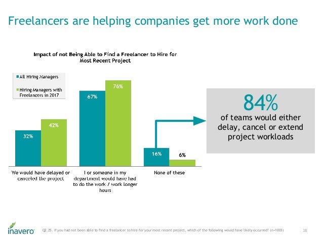 Freelancers are helping companies get more work done 38Q2.25. If you had not been able to find a freelancer to hire for yo...