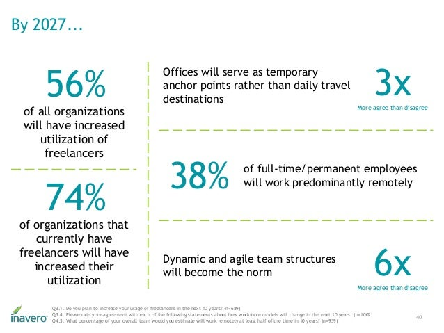 By 2027... 40 56% of all organizations will have increased utilization of freelancers 74% of organizations that currently ...