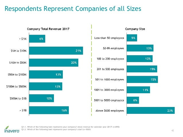 Respondents Represent Companies of all Sizes 42 Q1.1. Which of the following best represents your company's total revenue ...