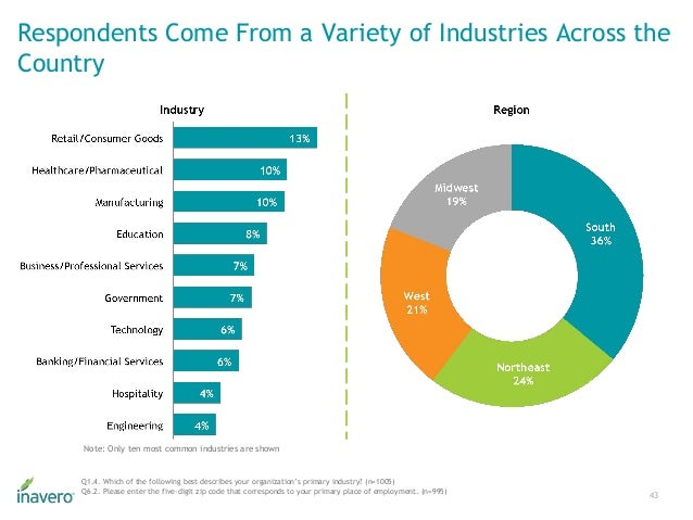 Respondents Come From a Variety of Industries Across the Country 43 Q1.4. Which of the following best describes your organ...