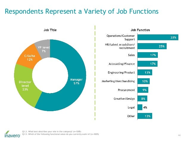 Respondents Represent a Variety of Job Functions 44 Q1.3. What best describes your role in the company? (n=1005) Q1.5. Whi...