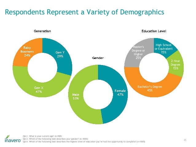 Respondents Represent a Variety of Demographics 45 High School or Equivalent 15% 2-Year Degree 15% Bachelor's Degree 45% M...